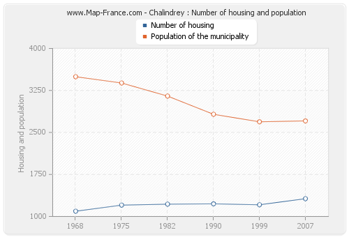 Chalindrey : Number of housing and population