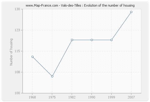 Vals-des-Tilles : Evolution of the number of housing