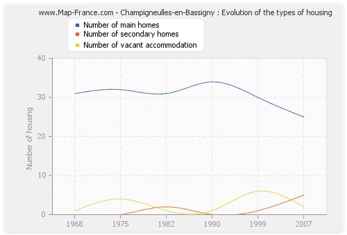 Champigneulles-en-Bassigny : Evolution of the types of housing