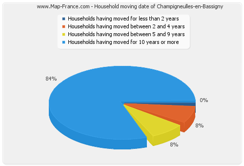 Household moving date of Champigneulles-en-Bassigny