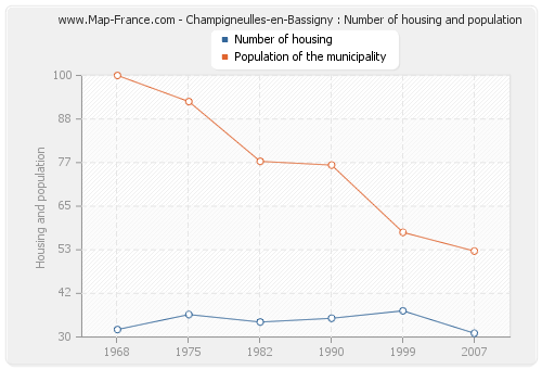 Champigneulles-en-Bassigny : Number of housing and population