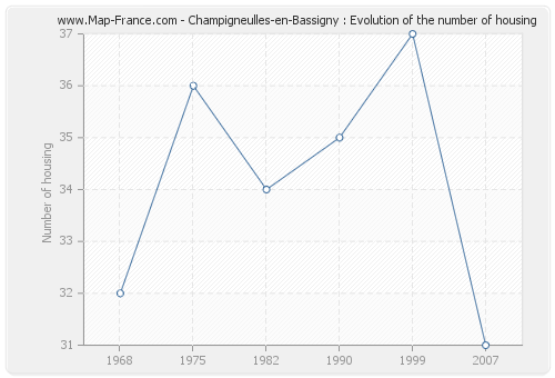 Champigneulles-en-Bassigny : Evolution of the number of housing