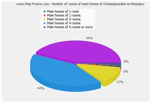 Number of rooms of main homes of Champigneulles-en-Bassigny