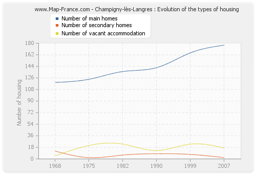Champigny-lès-Langres : Evolution of the types of housing
