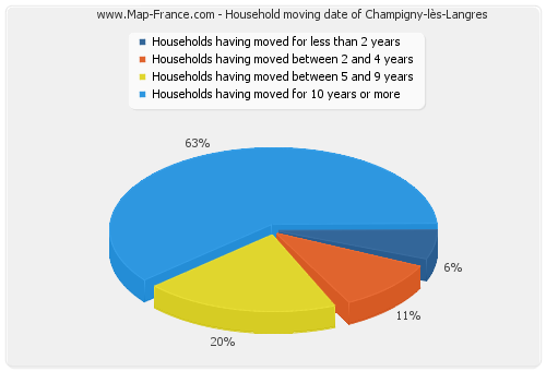 Household moving date of Champigny-lès-Langres