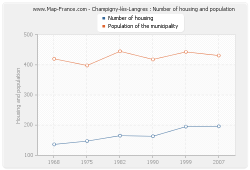 Champigny-lès-Langres : Number of housing and population