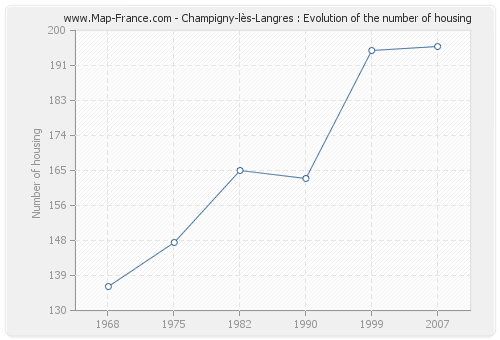 Champigny-lès-Langres : Evolution of the number of housing