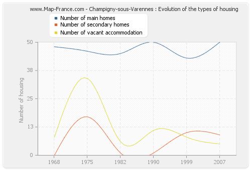 Champigny-sous-Varennes : Evolution of the types of housing