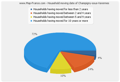Household moving date of Champigny-sous-Varennes