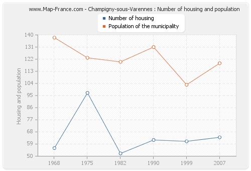 Champigny-sous-Varennes : Number of housing and population