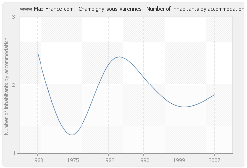 Champigny-sous-Varennes : Number of inhabitants by accommodation