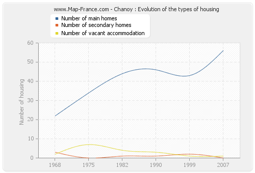 Chanoy : Evolution of the types of housing