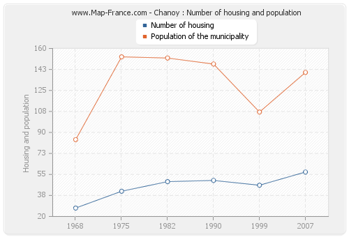 Chanoy : Number of housing and population