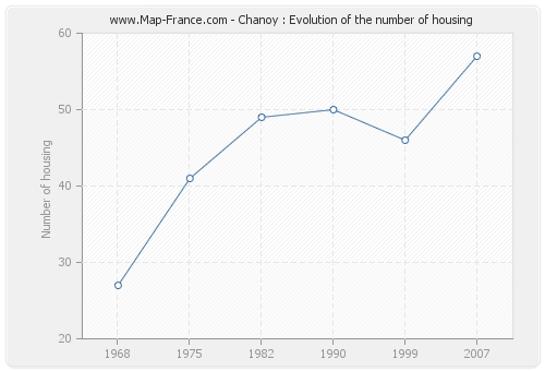 Chanoy : Evolution of the number of housing