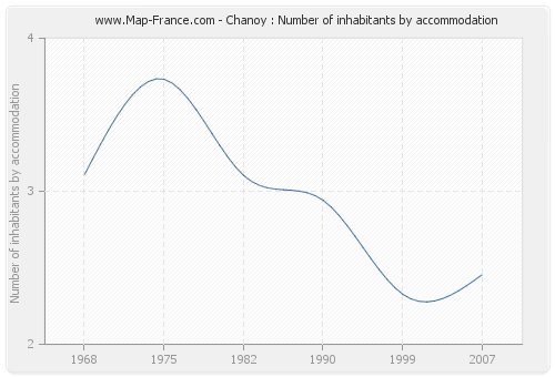 Chanoy : Number of inhabitants by accommodation
