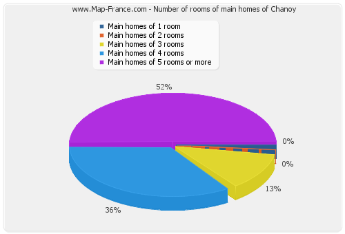 Number of rooms of main homes of Chanoy