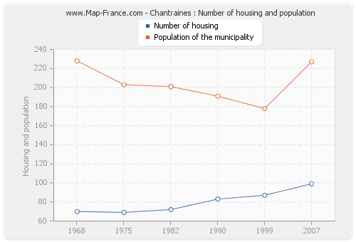 Chantraines : Number of housing and population