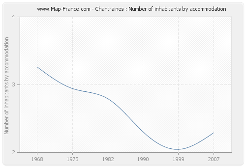 Chantraines : Number of inhabitants by accommodation