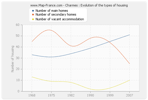 Charmes : Evolution of the types of housing