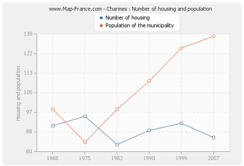 Charmes : Number of housing and population