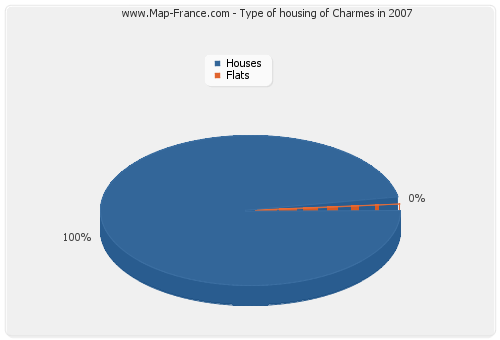 Type of housing of Charmes in 2007