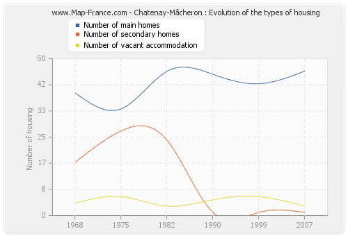 Chatenay-Mâcheron : Evolution of the types of housing
