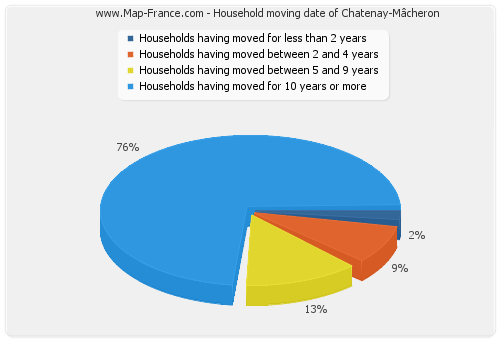 Household moving date of Chatenay-Mâcheron