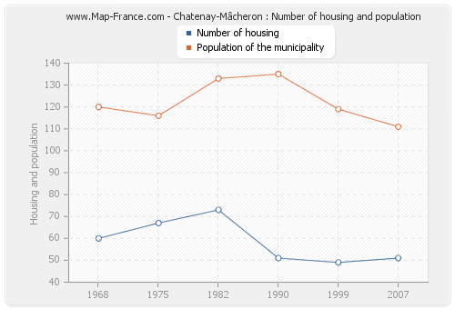 Chatenay-Mâcheron : Number of housing and population