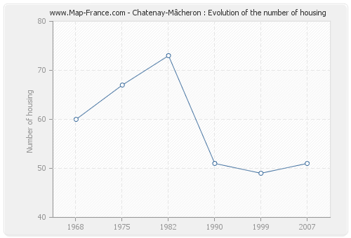 Chatenay-Mâcheron : Evolution of the number of housing