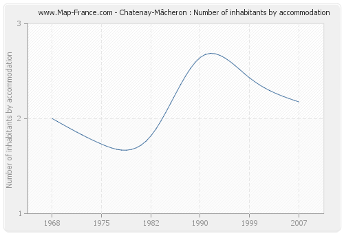 Chatenay-Mâcheron : Number of inhabitants by accommodation