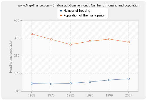 Chatonrupt-Sommermont : Number of housing and population