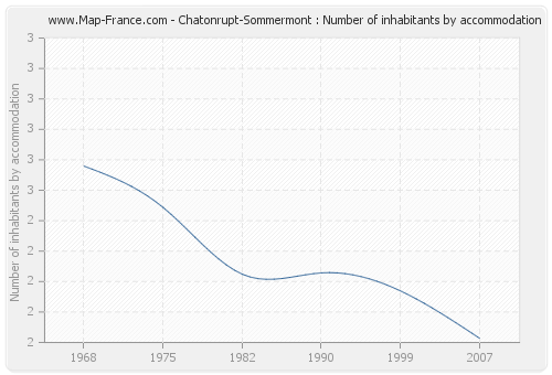 Chatonrupt-Sommermont : Number of inhabitants by accommodation