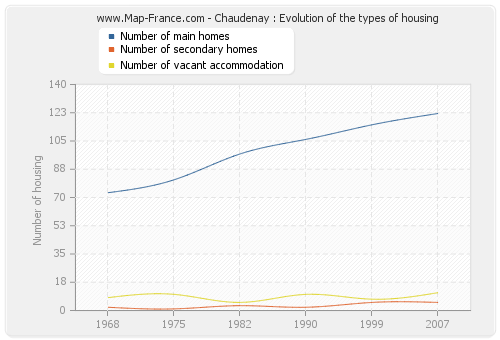 Chaudenay : Evolution of the types of housing