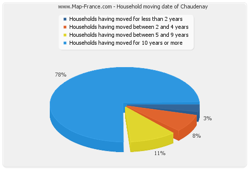 Household moving date of Chaudenay