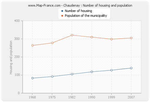 Chaudenay : Number of housing and population