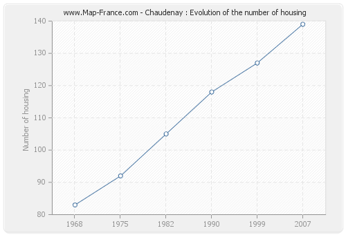 Chaudenay : Evolution of the number of housing