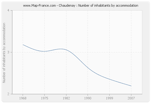 Chaudenay : Number of inhabitants by accommodation