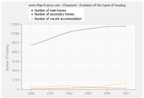 Chaumont : Evolution of the types of housing