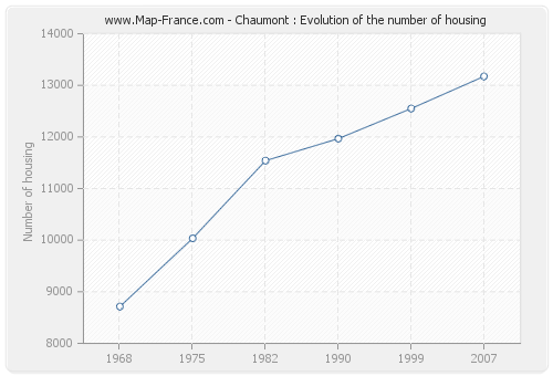 Chaumont : Evolution of the number of housing