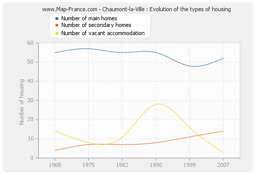 Chaumont-la-Ville : Evolution of the types of housing