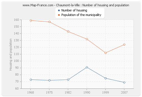 Chaumont-la-Ville : Number of housing and population