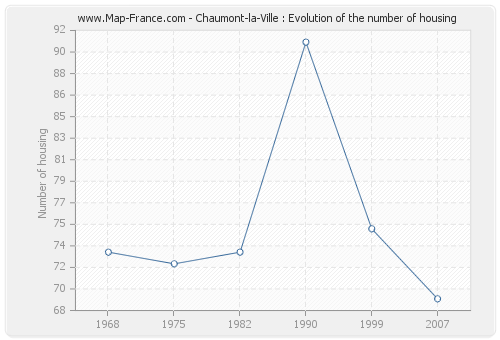 Chaumont-la-Ville : Evolution of the number of housing