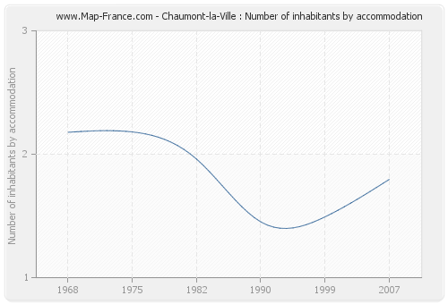 Chaumont-la-Ville : Number of inhabitants by accommodation