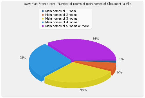 Number of rooms of main homes of Chaumont-la-Ville
