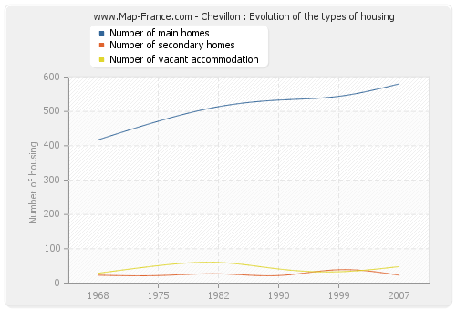 Chevillon : Evolution of the types of housing