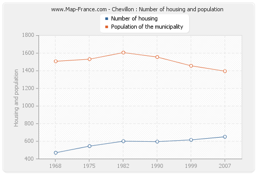 Chevillon : Number of housing and population