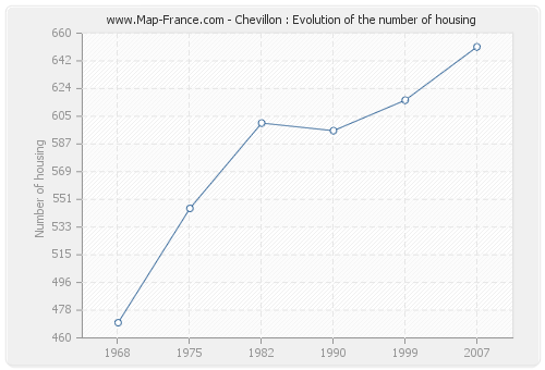 Chevillon : Evolution of the number of housing