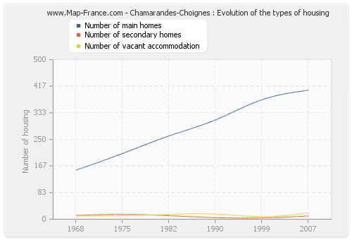 Chamarandes-Choignes : Evolution of the types of housing