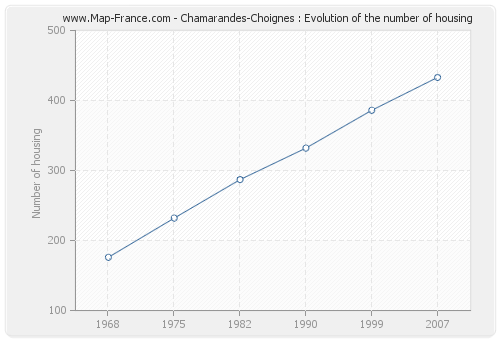 Chamarandes-Choignes : Evolution of the number of housing