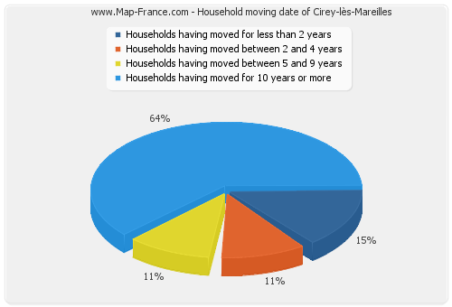 Household moving date of Cirey-lès-Mareilles